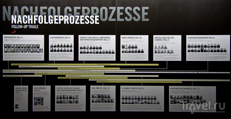 Нюрнбергский процесс. Где и как это было / Германия
