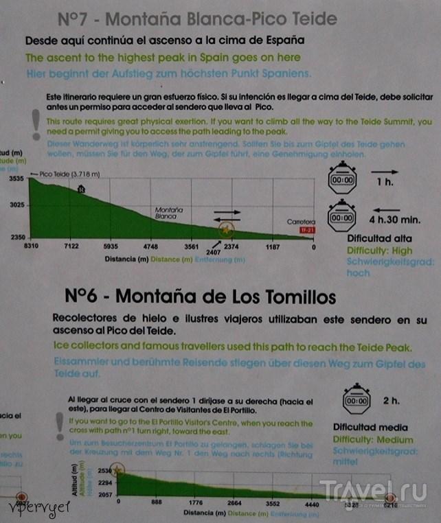 Самостоятельный подъём на Тейде / Испания