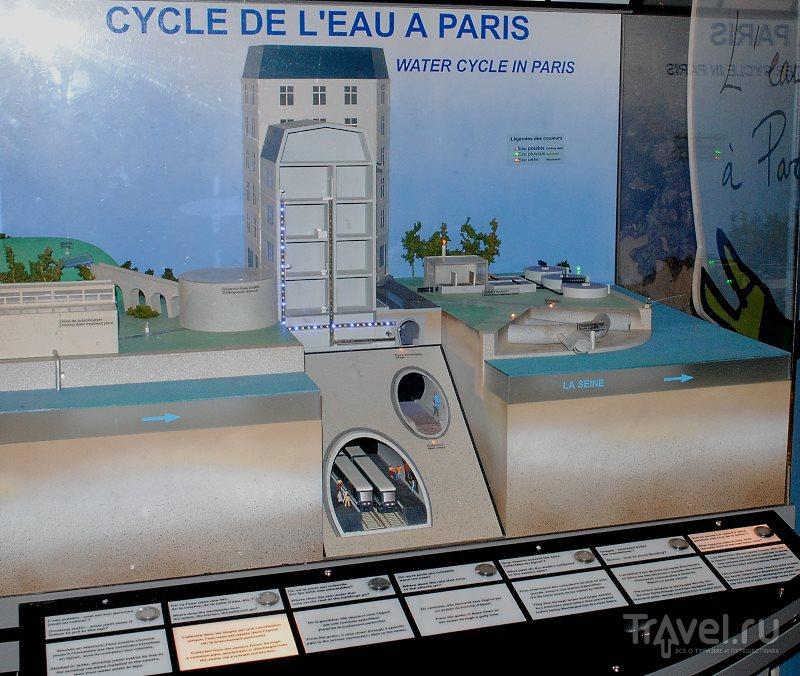 Музей канализации Парижа (Musée des Égouts de Paris) / Франция