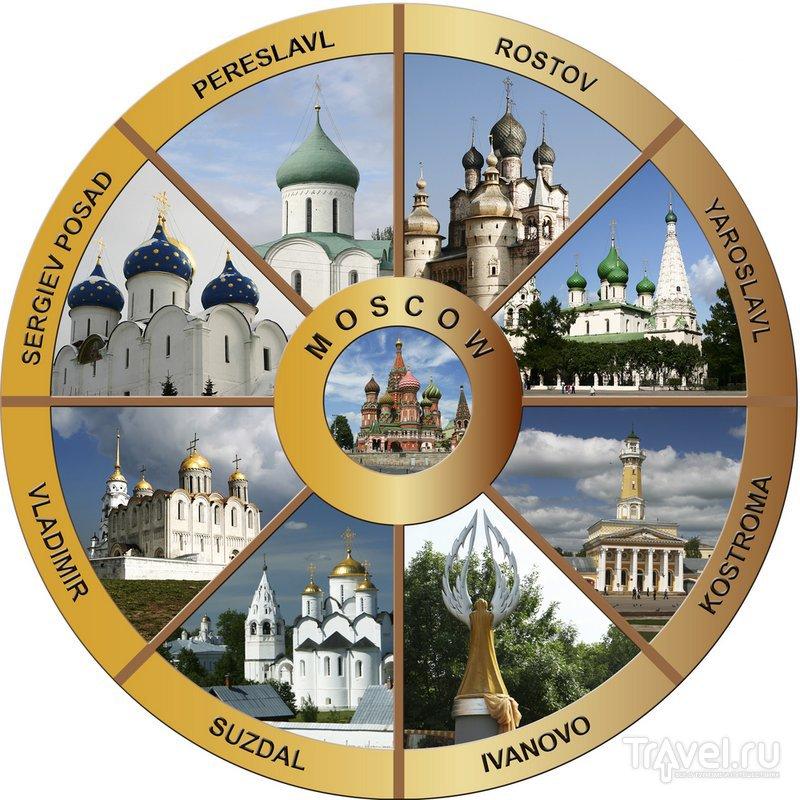 Города Золотого кольца