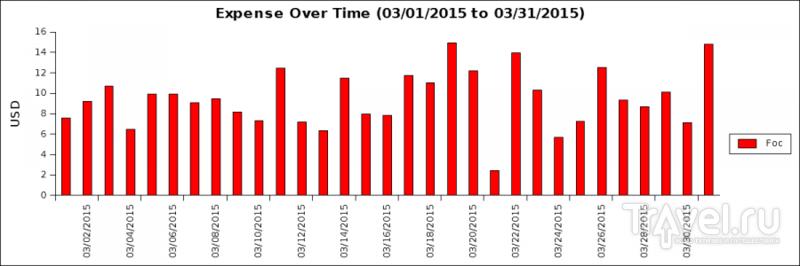 Первый месяц в Китае: итоги / Китай