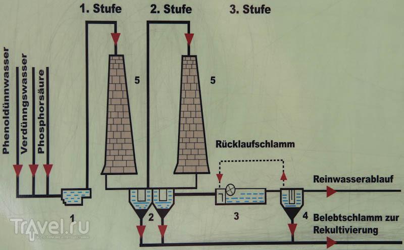 Biotürme Lauchhammer / Германия